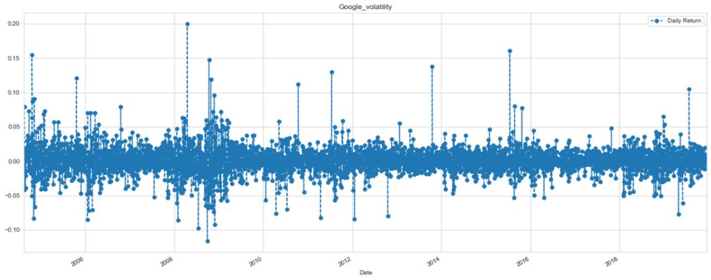 Googleの株価のボラティリティ