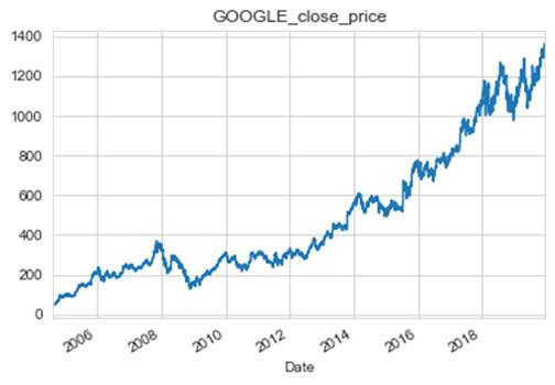 Googleの株価の終値。2006年~2019年までの推移。
